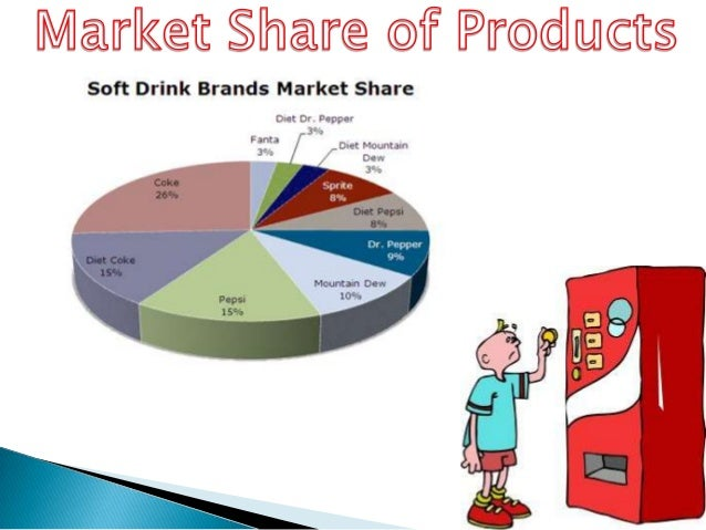 analysis of competitors within the softdrink industry