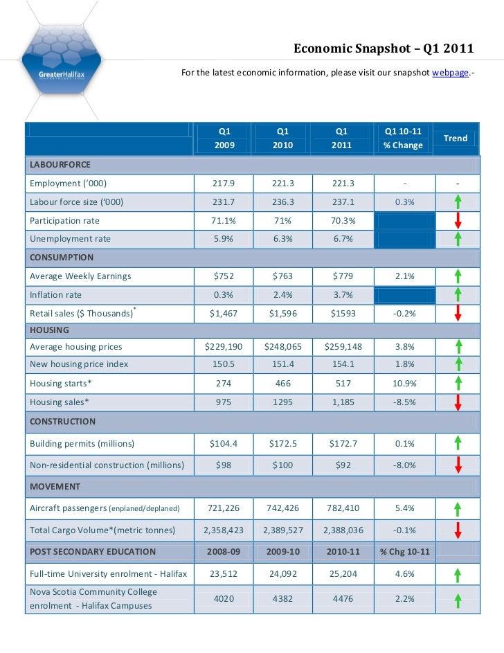 Q1 2011 - Halifax Economic Snapshot