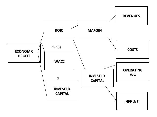 enterprise value added eva Economic value added (eva) the economic value added (eva) is a measure of surplus value created on an investment define the return on capital (roc) to be the true cash flow return on capital earned on an investment.