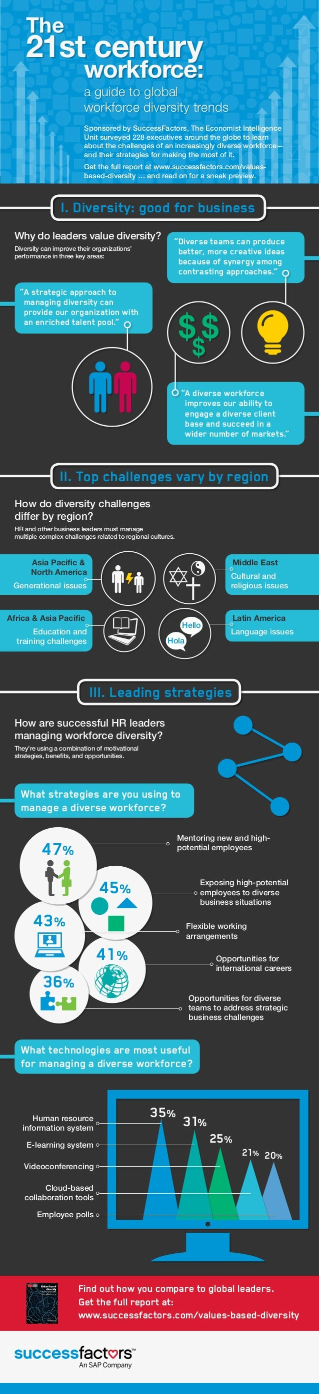 The  21st century  workforce: a guide to global workforce diversity trends Sponsored by SuccessFactors, The Economist Inte...