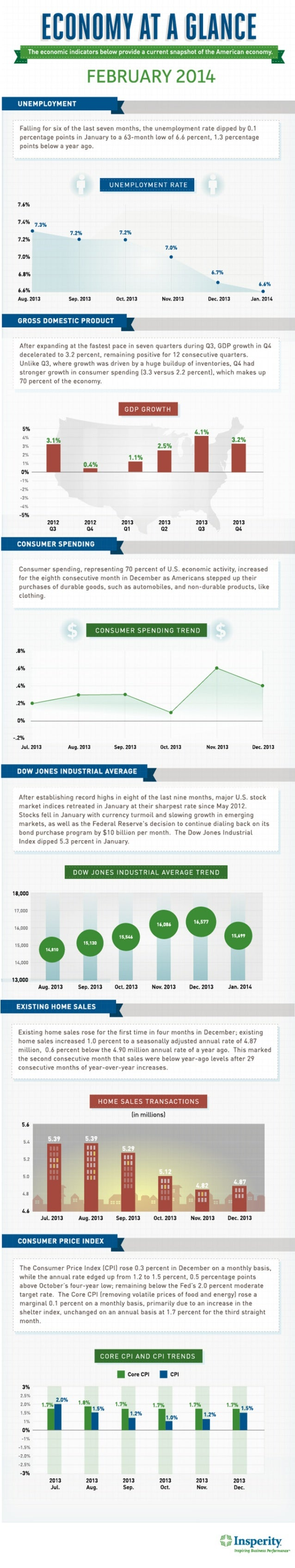 Economy at a Glance: February 2014 [Infographic]