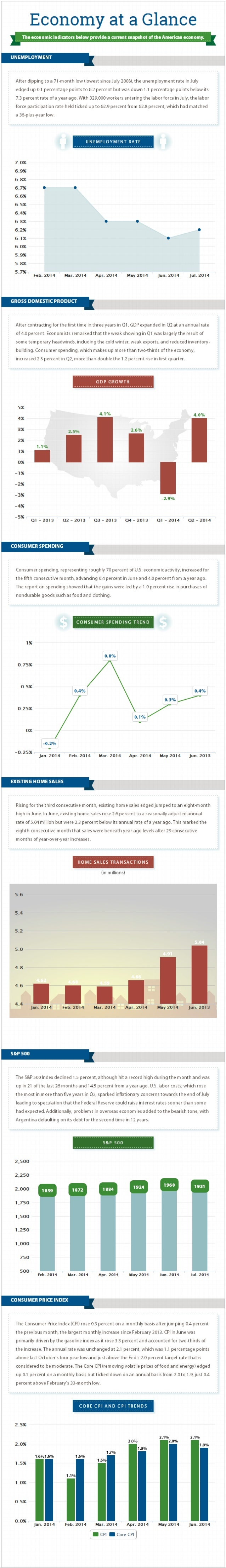 Economy at a Glance: August 2014 [Infographic]