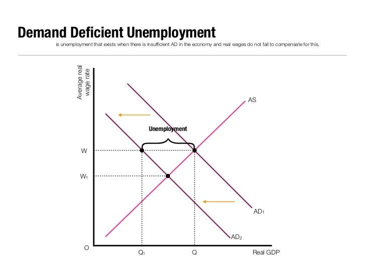 demand deficient unemployment Macroeconomics/employment and unemployment from it is worth noting that this form of unemployment can also be known as keynesian or demand-deficient unemployment.