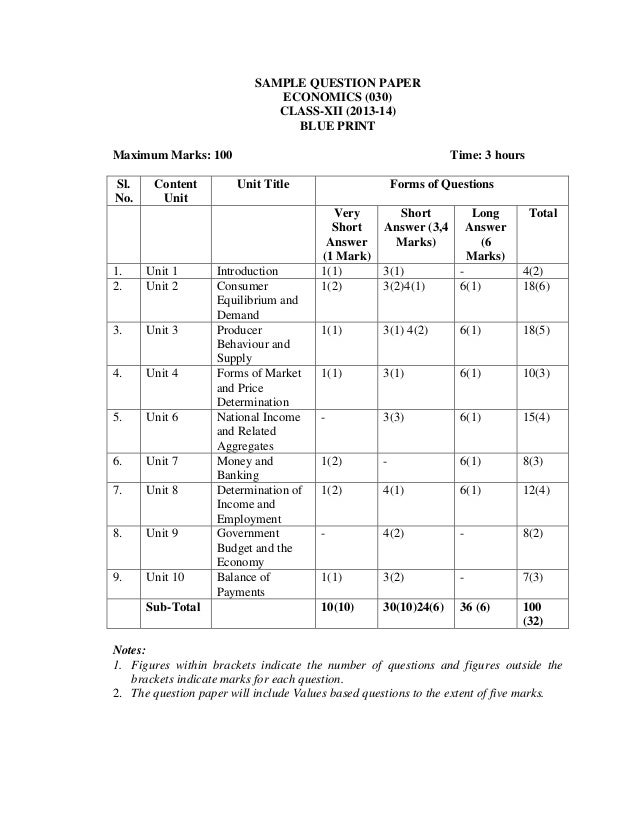 Blueprint of class 10 cbse social science sa2 2014 mp board blue math question paper of 10th class malvernweather Choice Image