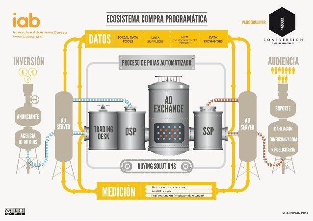 Esquema compra programática 2014. IAB Spain