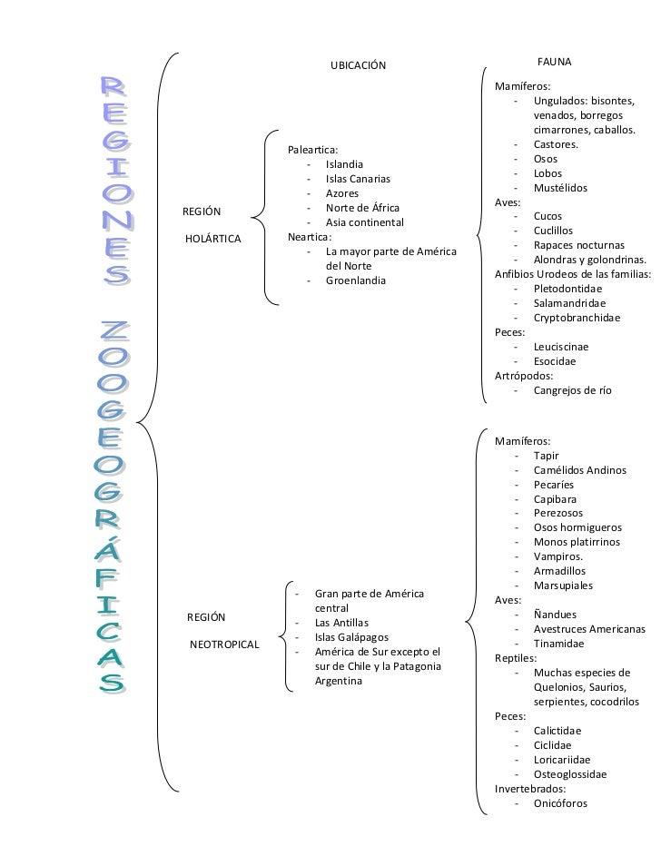 zoogeografía y fitogeografía