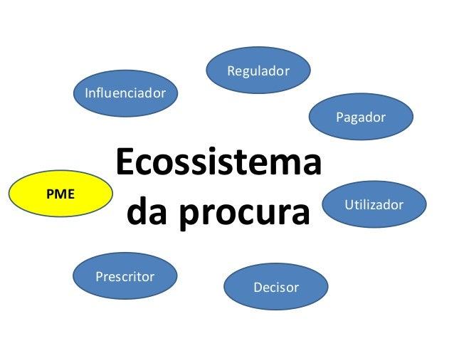 Regulador Influenciador Pagador  PME  Ecossistema da procura Prescritor  Decisor  Utilizador