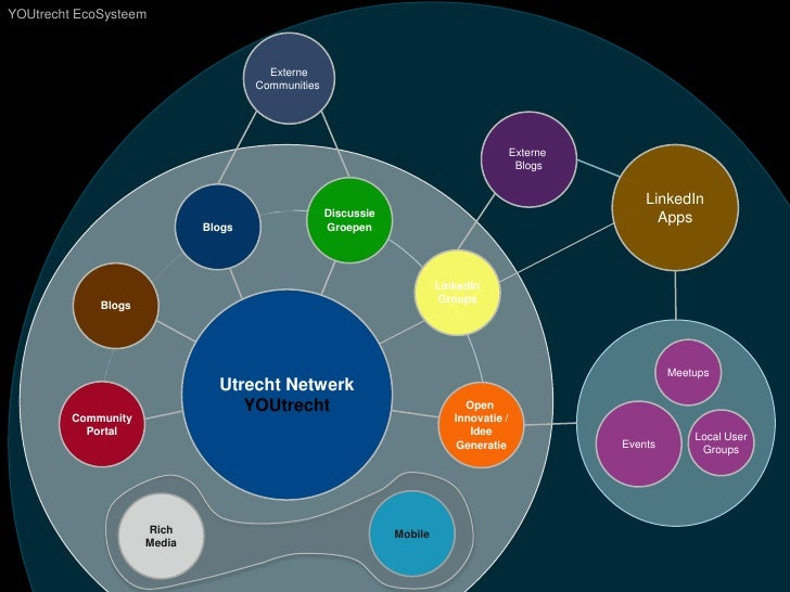 YOUtrecht EcoSysteem<br />ExterneCommunities <br />Externe <br />Blogs<br />LinkedIn<br />Apps<br />Discussie<br />Groepen...