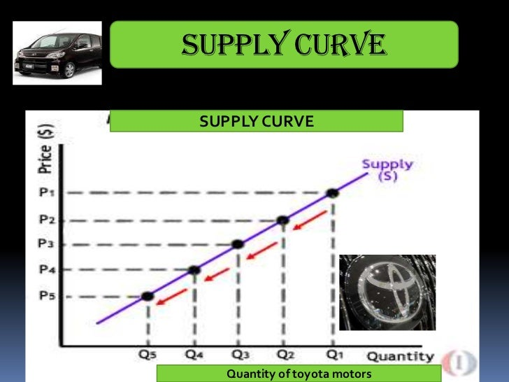 automotive industry shifts and price elasticity of supply and demand Let's use income as an example of how factors other than price affect demand  figure 35 shows the initial demand for automobiles as d0 at point q, for.