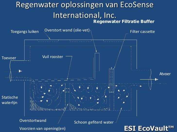 Regenwateroplossingen van EcoSense International, Inc.<br />RegenwaterFiltratie Buffer<br />Overstort wand (olie-vet)<br /...