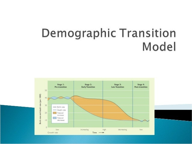   A geographical model used to explain… ∆ high birth/high death rates  ⋎  low birth/low death rates as countries develop ...