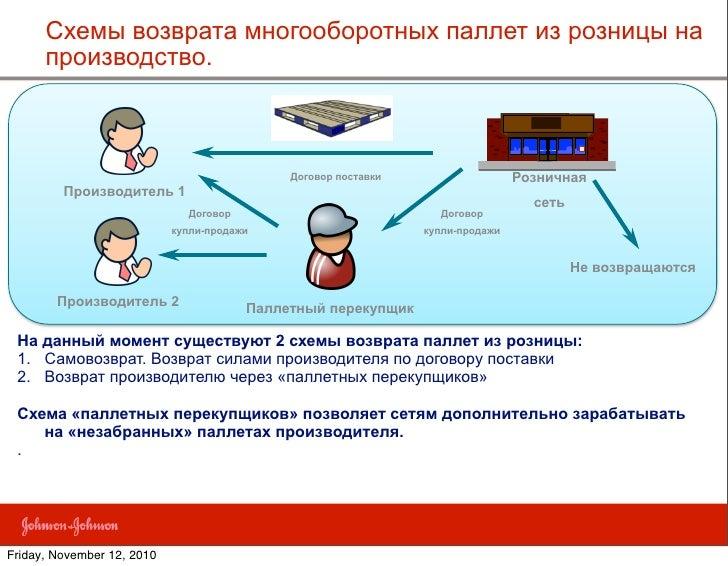Договор поставки Розничная