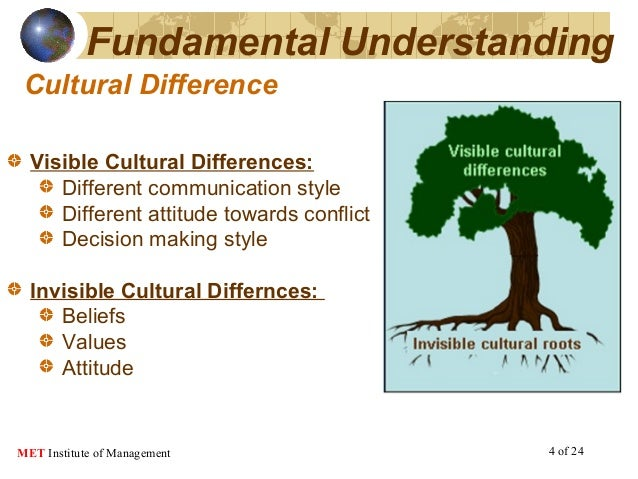 understanding diversity a cultural problem Welcome to the qcoss community door etraining course work with diverse people cultural diversity requires understanding issues that cause conflict cultural.