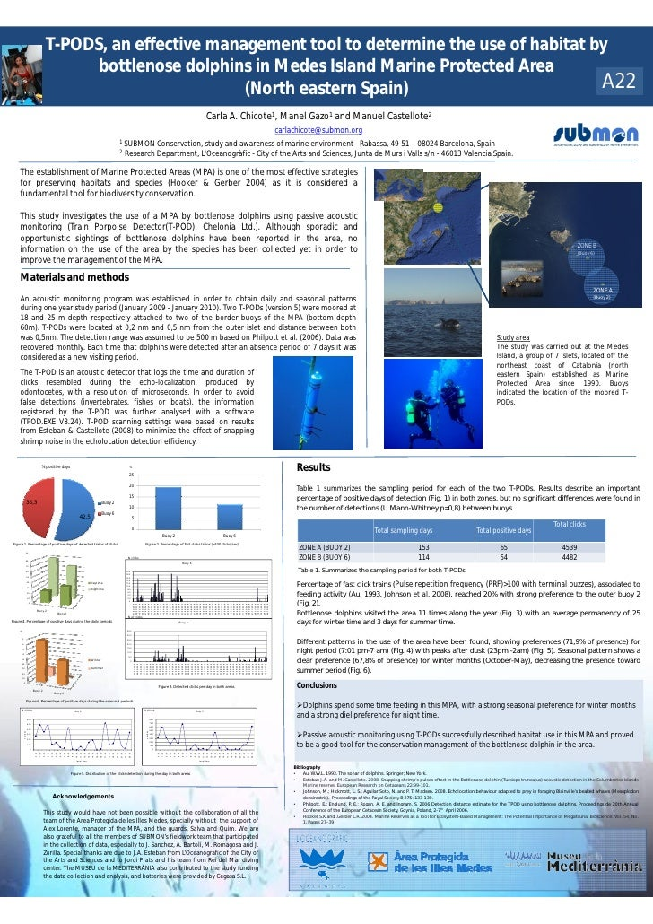 T-PODS, an effective management tool to determine the use of habitat by                                                   ...