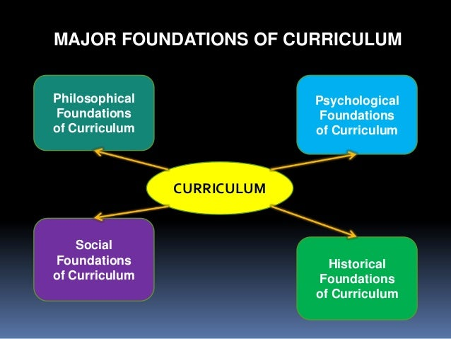 the foundation of curriculum Lesson 4: foundation of curriculum development learning outcomes • describe the foundation of curriculum development • explain how each foundation influences the curriculum development.