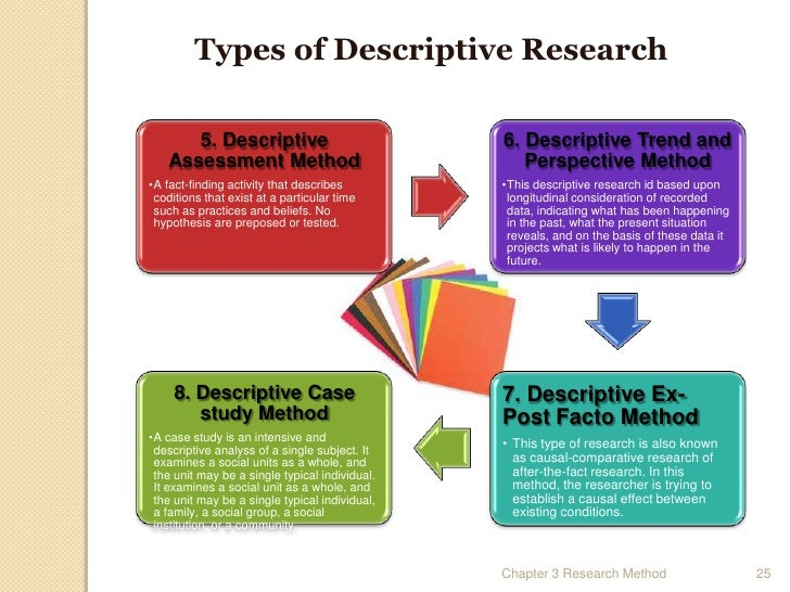 type of research methods Let's say we are throwing party did you know your research is a type of formal research methods we could go on googlecom to find out how much everything might cost you.