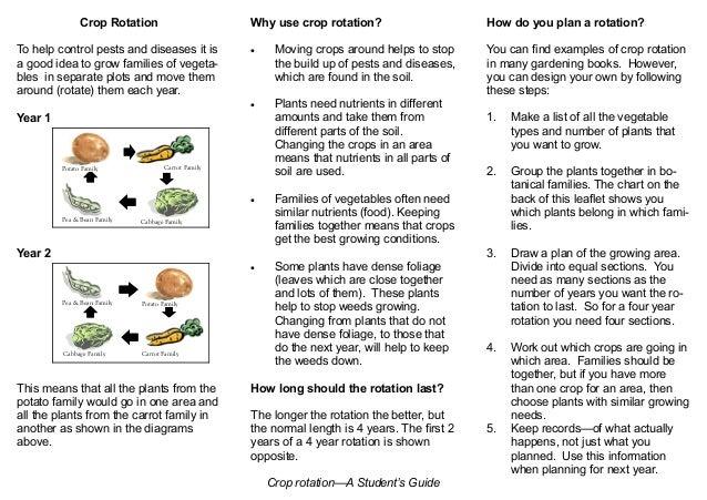 Crop Rotation - Teacher + Student Guide