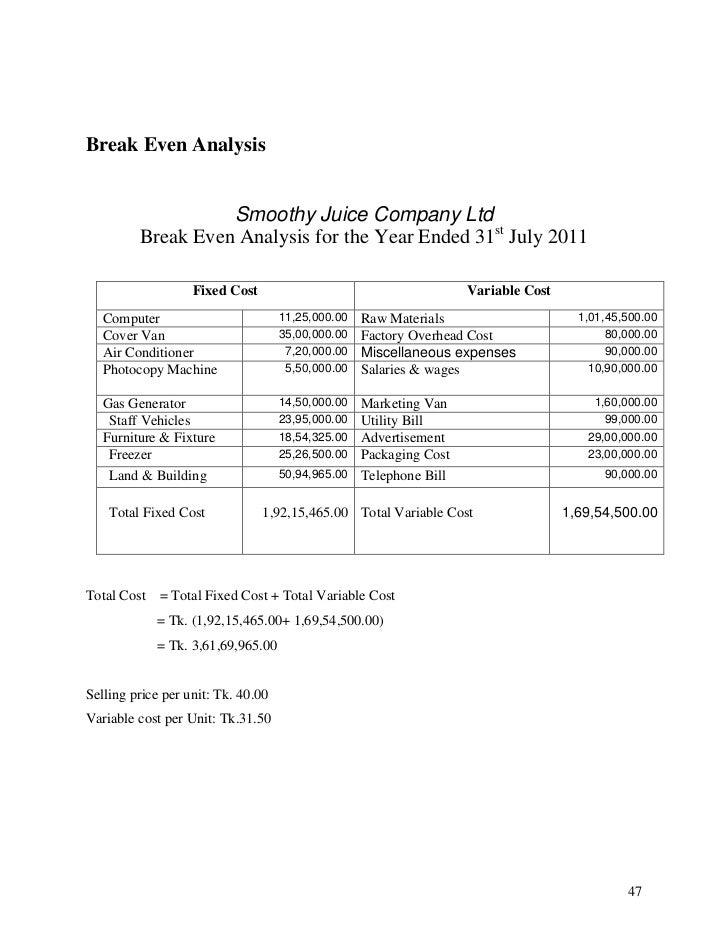 Break even analysis for business plan