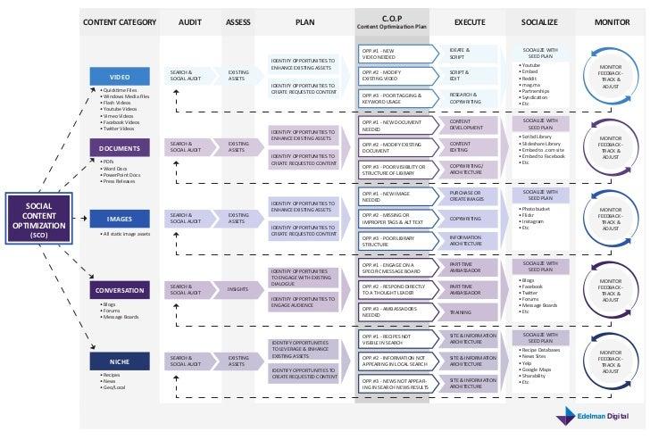Edelman Digital SCO Process