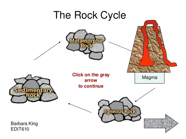 The Rock Cycle Magma Barbara King EDIT610 Click on the gray arrow to continue