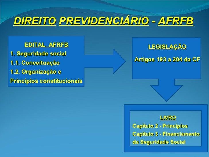 DIREITO PREVIDENCIÁRIO - AFRFB     EDITAL AFRFB                  LEGISLAÇÃO1. Seguridade social                           ...