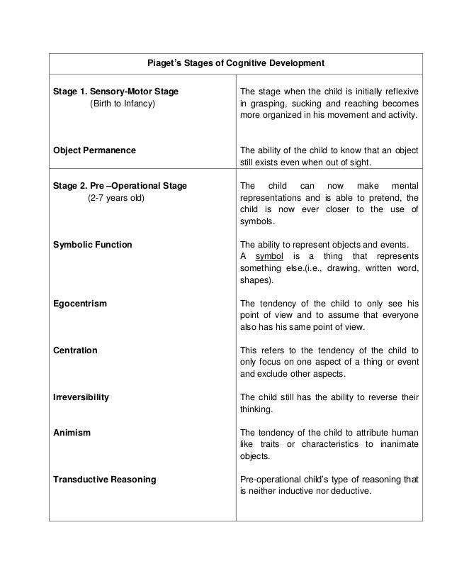 Written report of jean piaget 39 s theory for Stages of motor development