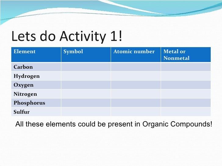 Symbols Elements Compounds Element Symbol Atomic Number