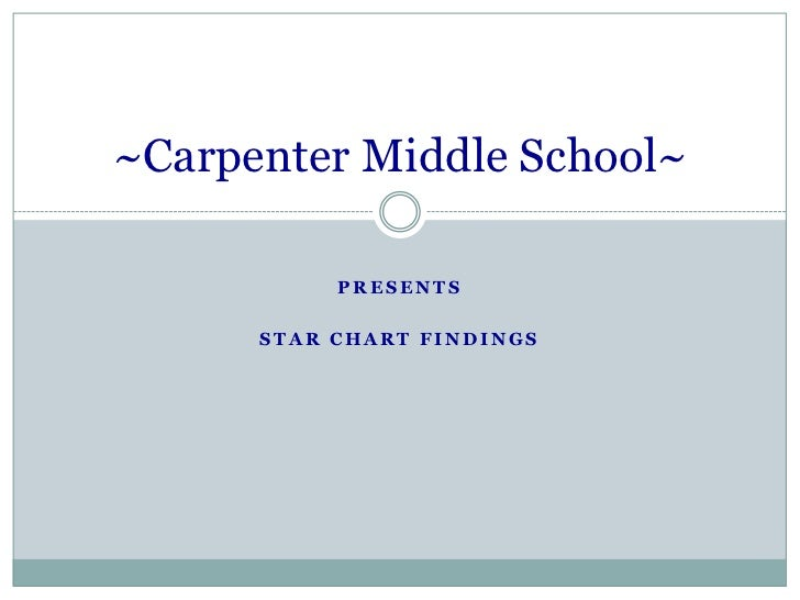 Presents<br />StaR Chart Findings<br />~Carpenter Middle School~<br />