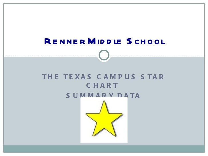 THE TEXAS CAMPUS STAR CHART  SUMMARY DATA Renner Middle School