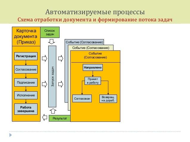 процессы Схема отработки