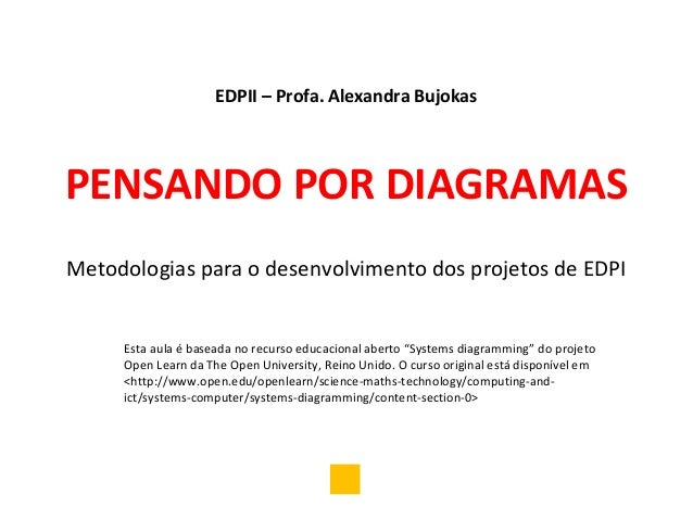 EDPII – Profa. Alexandra BujokasPENSANDO POR DIAGRAMASMetodologias para o desenvolvimento dos projetos de EDPI     Esta au...