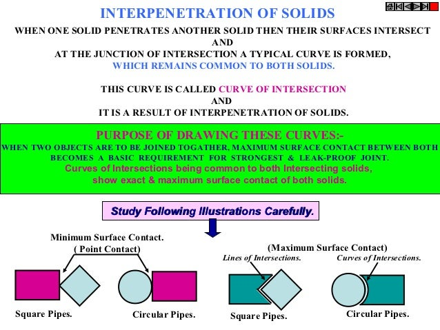 INTERPENETRATION OF SOLIDS  WHEN ONE SOLID PENETRATES ANOTHER SOLID THEN THEIR SURFACES INTERSECT                         ...