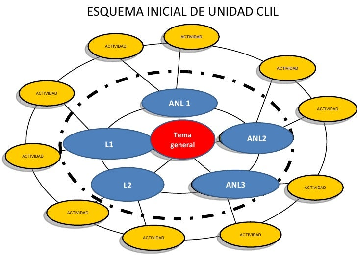 Ed.Secundaria.Alberto Lanzat. Spidermap. Currículum integrado ANL