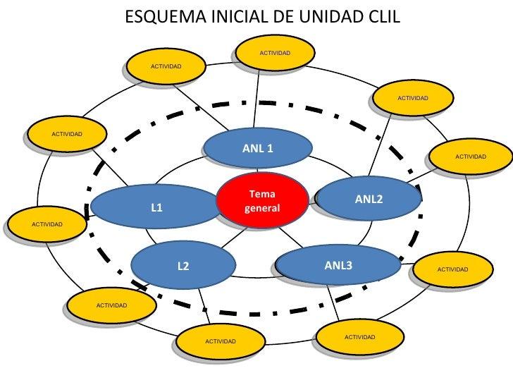 ESQUEMA INICIAL DE UNIDAD CLIL ANL 1 L1 ANL2 L2 ANL3 Tema general ACTIVIDAD Subtema Subtemas Subtema Subtema Subtema Tema ...