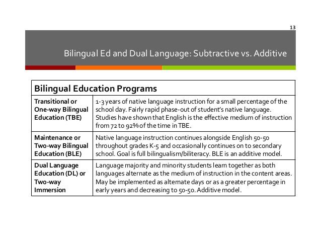 bilingual essay high persuasive school