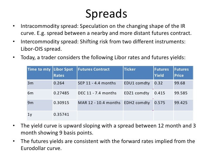 Ted spread trading strategies