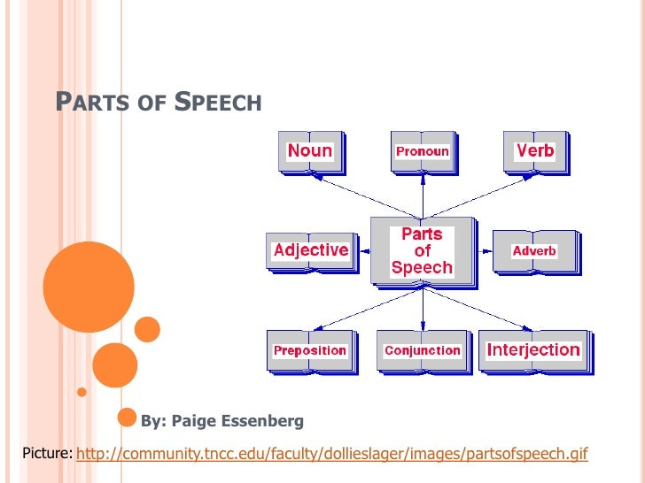 Parts of Speech<br />By: Paige Essenberg<br />http://community.tncc.edu/faculty/dollieslager/images/partsofspeech.gif<br /...