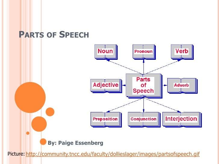 EDU 290: Parts of Speech