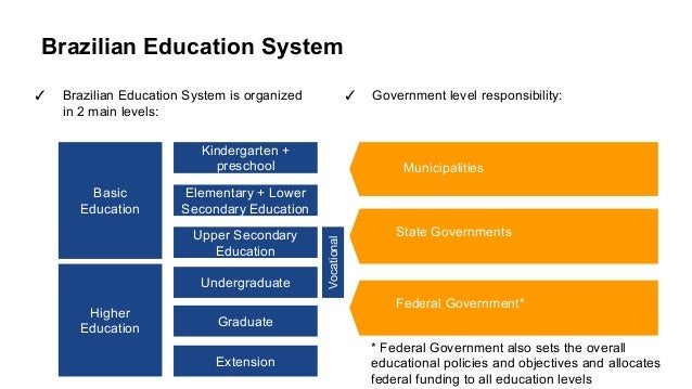 the steps and levels in the american education system Although most germans claim to be against elitism and favoring any social class, their entire educational system is basically a three-class system that divides students into three different tracks: (1) gymnasium for bright students headed for college, (2) realschule for the next step down, kids headed for average or better.