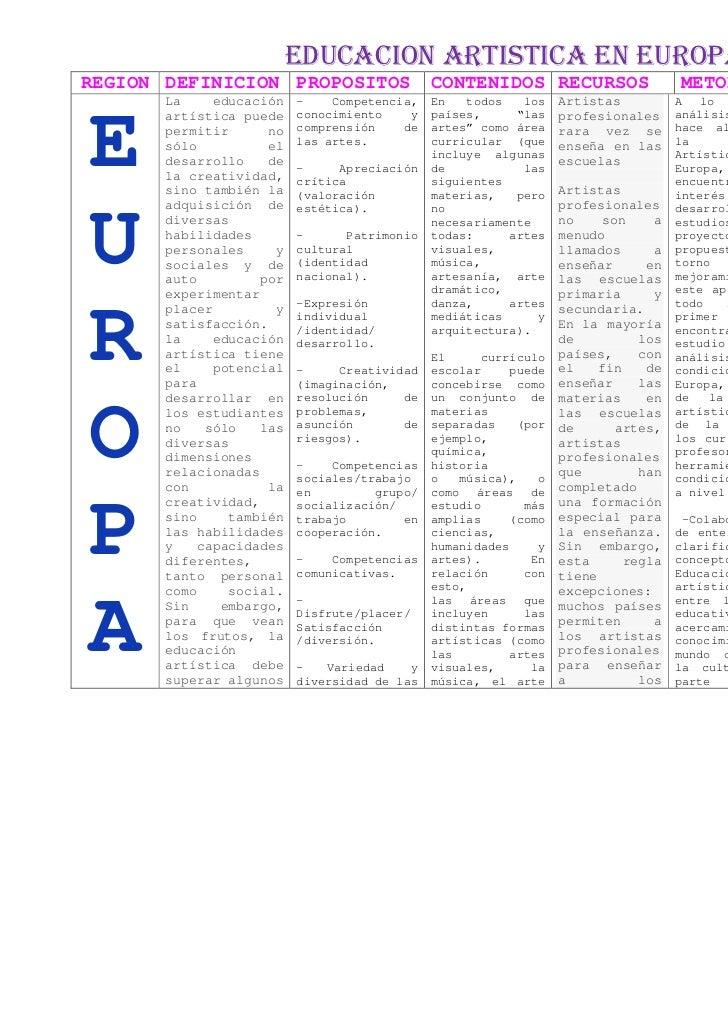 EDUCACION ARTISTICA EN EUROPAREGION DEFINICION PROPOSITOS                  CONTENIDOS RECURSOS                    METODOLO...