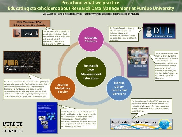 Preaching what we practice: Educating stakeholders about Research Data Management at Purdue University Lisa D. Zilinski | ...