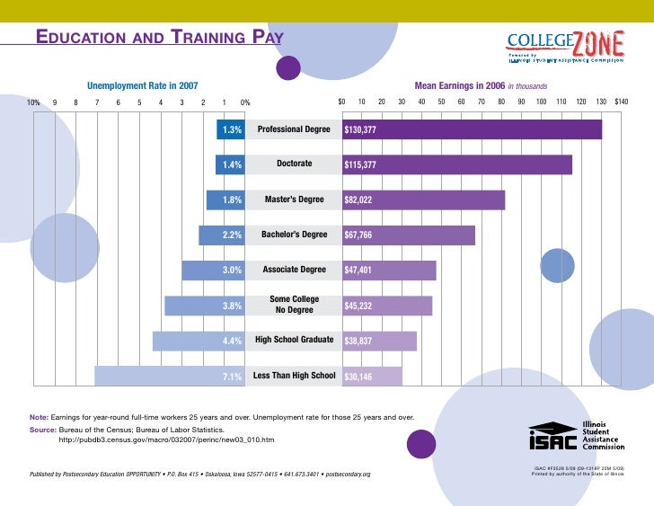 Education                           and           training Pay                       Unemployment Rate in 2007            ...
