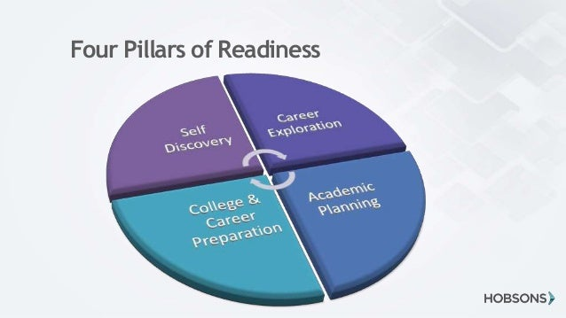 Bridge The Gap Education Bridging The Gap