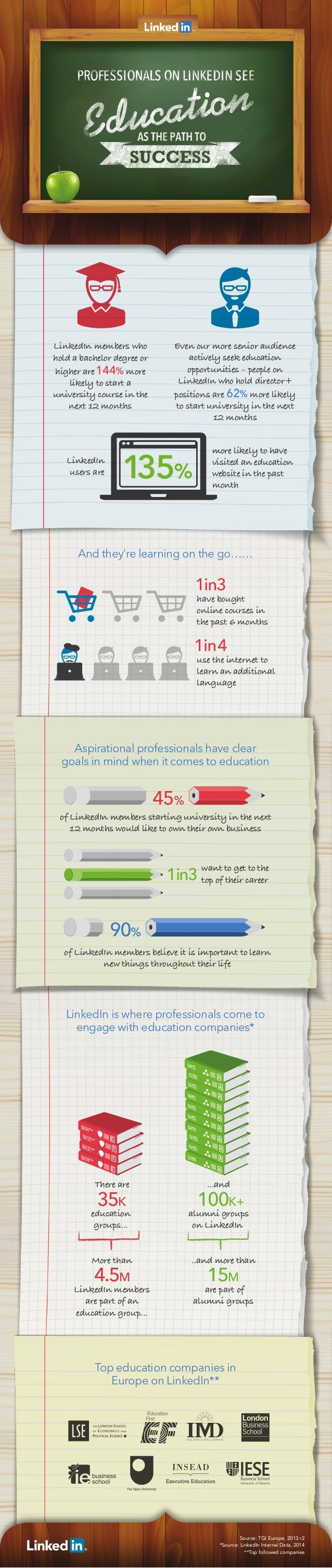 Education - LinkedIn Infographic 2014