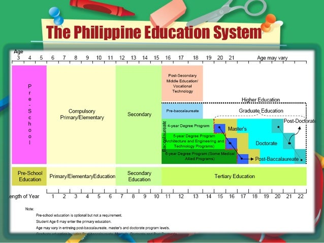 Situate academic writing in the philippines