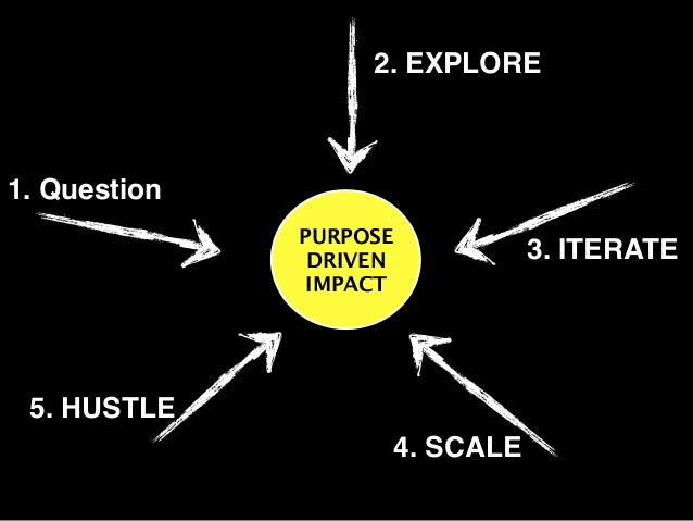 2. EXPLORE PURPOSE DRIVEN IMPACT 1. Question 3. ITERATE 4. SCALE 5. HUSTLE