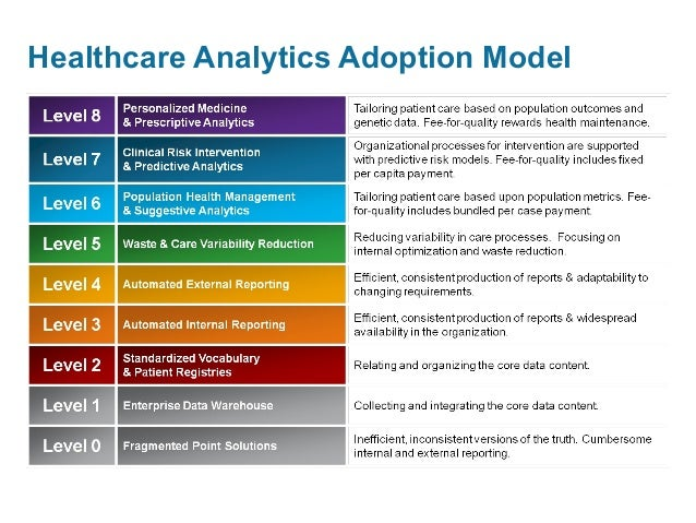 Framework for Designing a Healthcare Outcome Data Warehouse