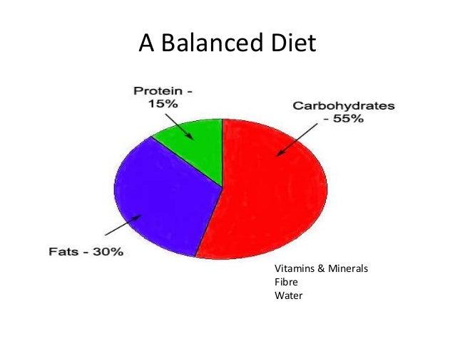 A Balanced Diet  Vitamins & Minerals Fibre Water