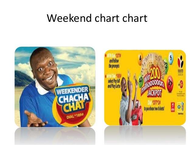 Weekend chart chart