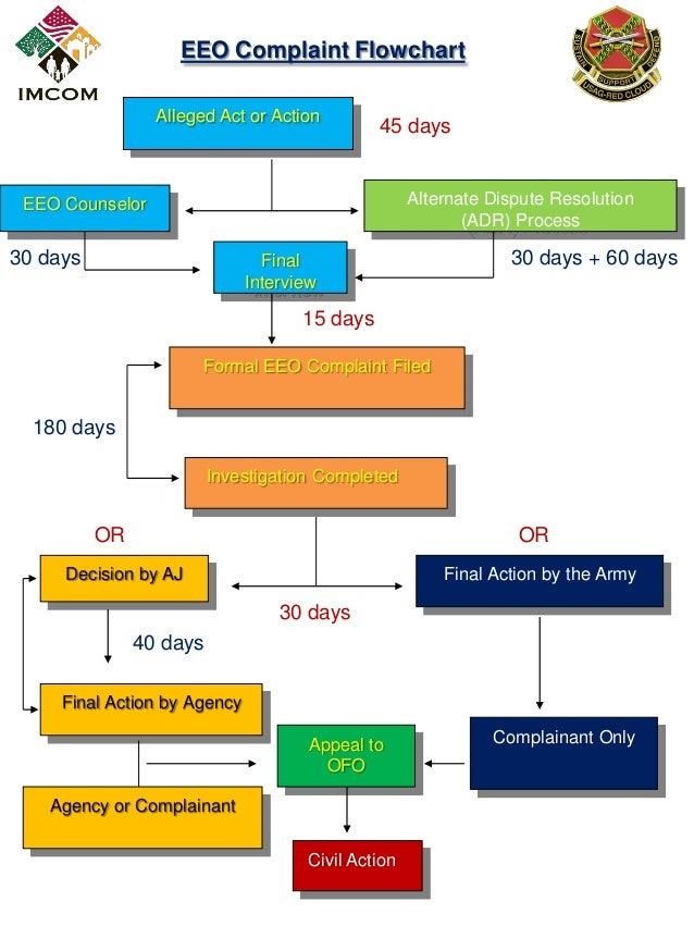 Eeo Complaint Flow Chart